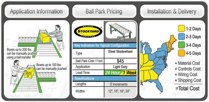 Application Information, Ballpark Pricing, Installation & Delivery Information
